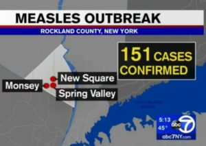 It was also reported that the outbreak of measles is not restricted to only one community. It is also affecting people in New Square, Spring Valley and Monsey.
