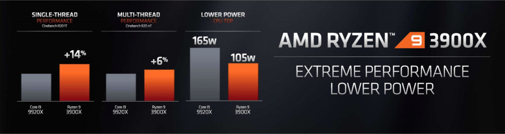 AMD Ryzen 9 is thinnest with 12 core and even at $499