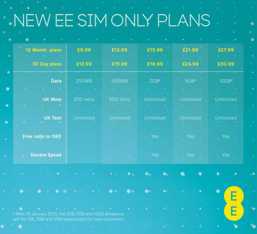 EE SIM-only offers Beats X headphone for free