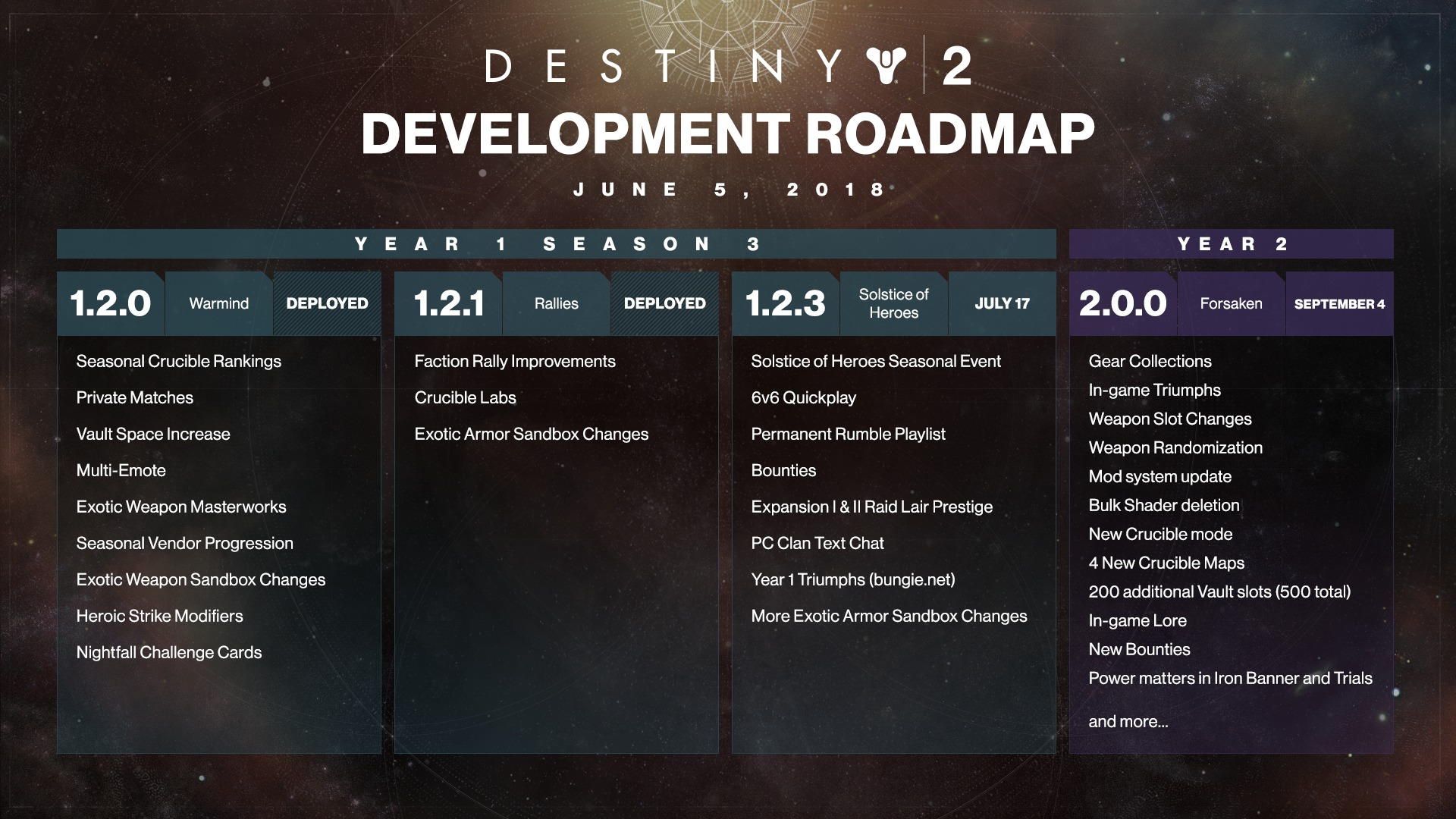 Density 2 season 8: details unveiled by Bungie