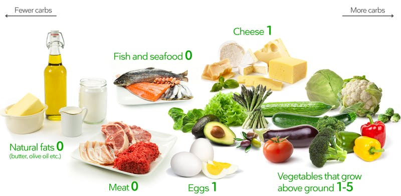 Is keto diet really advantageous for your weight loss?